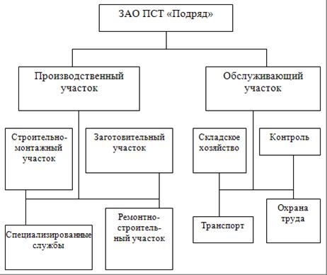 Производственная структура ЗАО